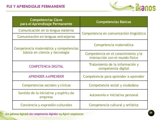 !20 PLE Y APRENDIZAJE PERMANENTE Competencias Clave para el Aprendizaje Permanente Competencias Básicas Comunicación en la...