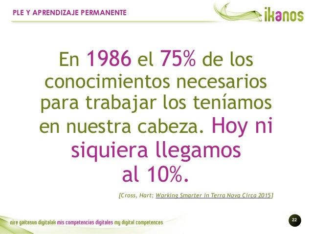 !22 PLE Y APRENDIZAJE PERMANENTE En 1986 el 75% de los conocimientos necesarios para trabajarlos teníamos en nuestra cabe...