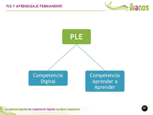 !24 PLE Y APRENDIZAJE PERMANENTE PLE Competencia Digital Competencia Aprender a Aprender