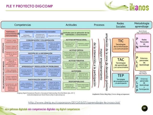 !30 PLE Y PROYECTO DIGCOMP http://www.dreig.eu/caparazon/2012/03/07/aprendizaje-tecnosocial/