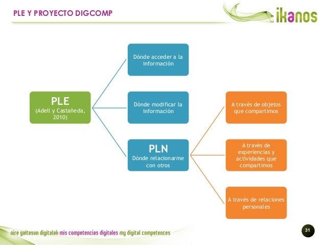 !31 PLE Y PROYECTO DIGCOMP PLE (Adell y Castañeda, 2010) Dónde acceder a la información PLN Dónde relacionarme con otros A...