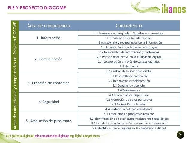!34 PLE Y PROYECTO DIGCOMP Área de competencia Competencia 1. Información 1.1 Navegación, búsqueda y filtrado de informaci...