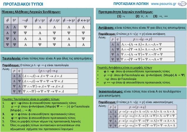 Γνωστες Ταυτολογίες είναι οι μορφές τύπων: 1. ∨ όπου φ οποιοσδήποτε προτασιακός τύπος 2. → όπου φ=Αντίφαση (Μορφή → ⋯ ) ή ...