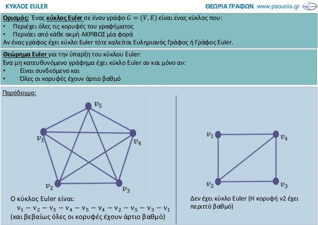 ΘΕΩΡΙΑ ΓΡΑΦΩΝΚΥΚΛΟΣ EULER Ορισμός: Ένας κύκλος Euler σε έναν γράφο , είναι ένας κύκλος που: • Περιέχει όλες τις κορυφές το...