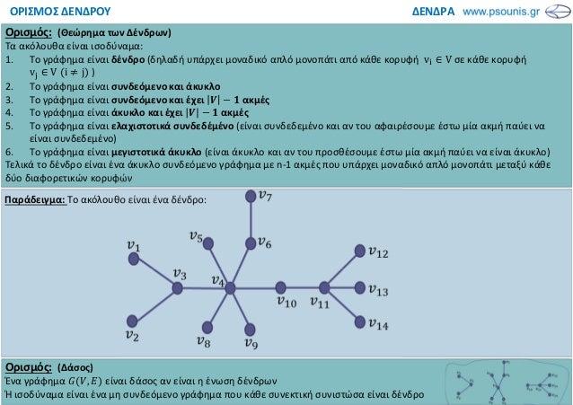 ΔΕΝΔΡΑΟΡΙΣΜΟΣ ΔΕΝΔΡΟΥ Ορισμός: (Θεώρημα των Δένδρων) Τα ακόλουθα είναι ισοδύναμα: 1. Το γράφημα είναι δένδρο (δηλαδή υπάρχ...