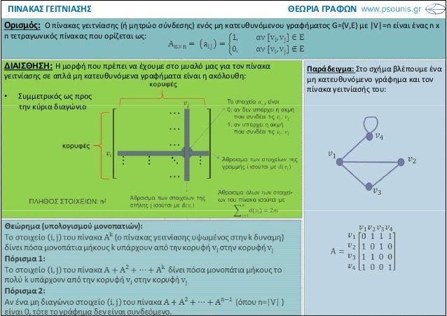 ΘΕΩΡΙΑ ΓΡΑΦΩΝΠΙΝΑΚΑΣ ΓΕΙΤΝΙΑΣΗΣ Ορισμός: Ο πίνακας γειτνίασης (ή μητρώο σύνδεσης) ενός μη κατευθυνόμενου γραφήματος G=(V,E...