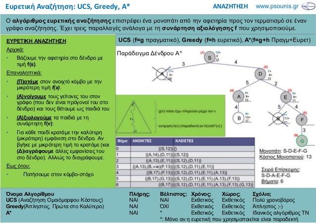ΑΝΑΖΗΤΗΣΗΕυρετική Αναζήτηση: UCS, Greedy, A* Ο αλγόριθµος ευρετικής αναζήτησης επιστρέφει ένα µονοπάτι από την αφετηρία πρ...