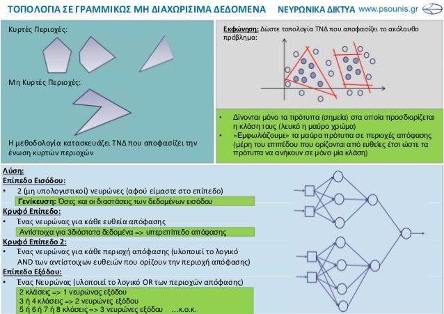 ΝΕΥΡΩΝΙΚΑ ΔΙΚΤΥΑΤΟΠΟΛΟΓΙΑ ΣΕ ΓΡΑΜΜΙΚΩΣ ΜΗ ΔΙΑΧΩΡΙΣΙΜΑ ΔΕΔΟΜΕΝΑ Λύση: Επίπεδο Εισόδου: • 2 (μη υπολογιστικοί) νευρώνες (αφο...