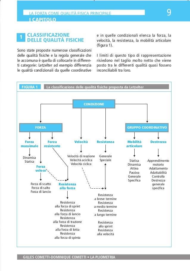 PliometriaIMP  27-11-2009  11:30  Pagina 9  9  LA FORZA COME QUALITÀ FISICA PRINCIPALE  I CAPITOLO  1 CLASSIFICAZIONE DELL...
