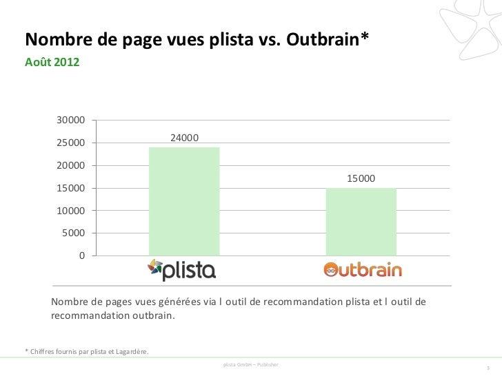 Performance globale plista vs. Outbrain*Août 2012                                                 CTR                     ...