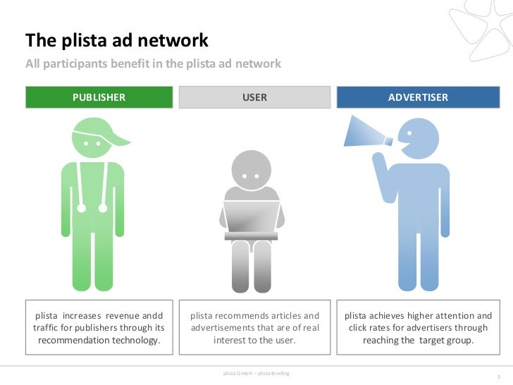The plista ad networkAll participants benefit in the plista ad network           PUBLISHER                                ...