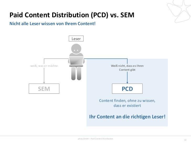 Paid Content Distribution (PCD) vs. SEMNicht alle Leser wissen von Ihrem Content!                                Leser    ...