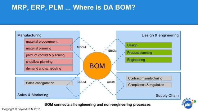 Plm And Erp: Separated By A Common Bill Of Materials (Bom)