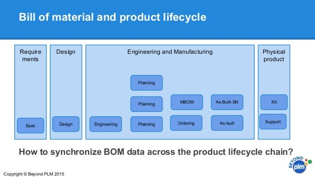 Plm And Erp Separated By A Common Bill Of Materials Bom