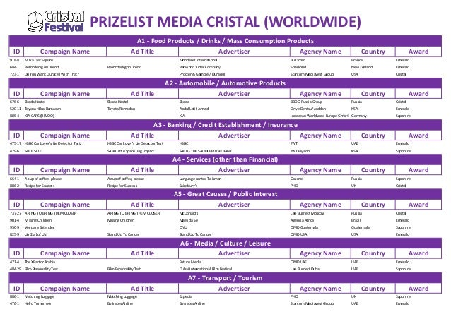 PRIZELIST MEDIA CRISTAL (WORLDWIDE) ID  A1 - Food Products / Drinks / Mass Consumption Products Ad Title Advertiser Agency...