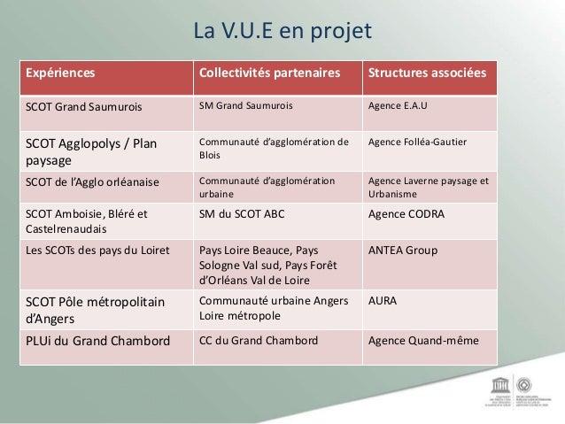 La V.U.E en projet Expériences Collectivités partenaires Structures associées SCOT Grand Saumurois SM Grand Saumurois Agen...
