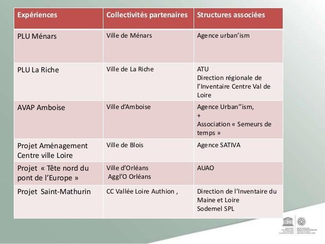 Expériences Collectivités partenaires Structures associées PLU Ménars Ville de Ménars Agence urban'ism PLU La Riche Ville ...