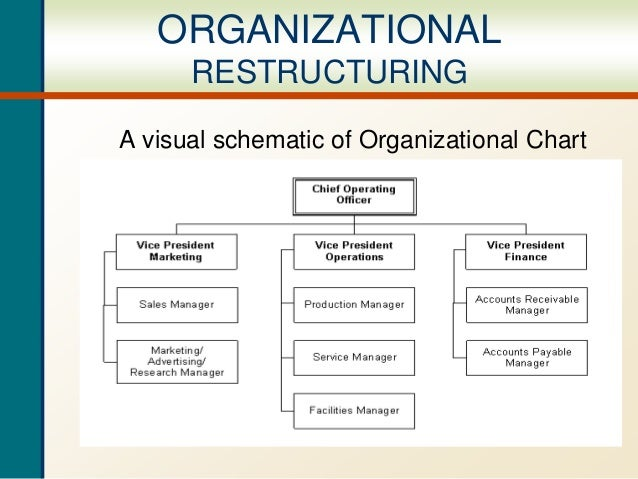 Organizational Restructuring Ppt