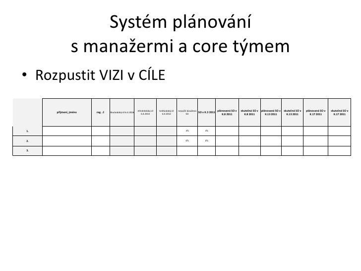 Systém plánování s manažermi a core týmem<br />Rozpustit VIZI v CÍLE<br />