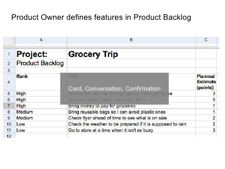 Product Owner defines features in Product Backlog                    Card, Conversation, Confirmation