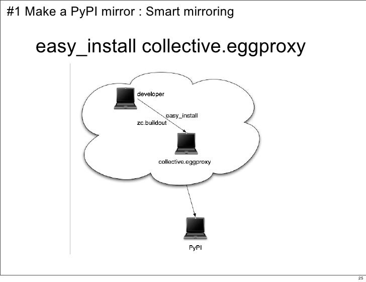 #1 Make a PyPI mirror : Smart mirroring      easy_install collective.eggproxy                                             ...