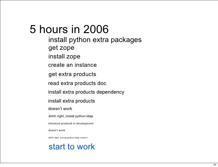 5 hours in 2006    install python extra packages    get zope    install zope    create an instance    get extra products  ...