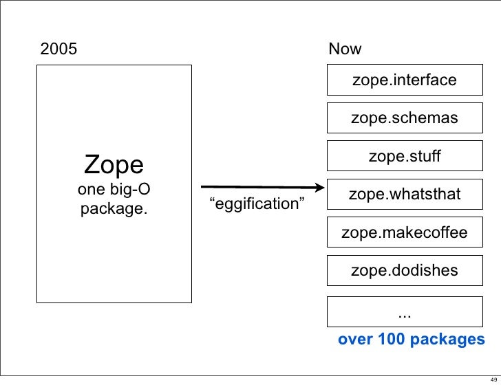 2005                                Now                                       zope.interface                              ...