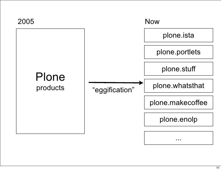 2005                               Now                                          plone.ista                                ...