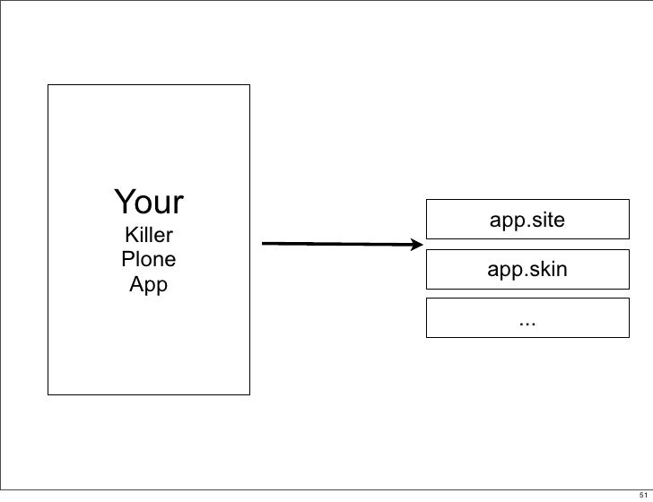 Your     app.site Killer Plone    app.skin  App             ...                   51                         51