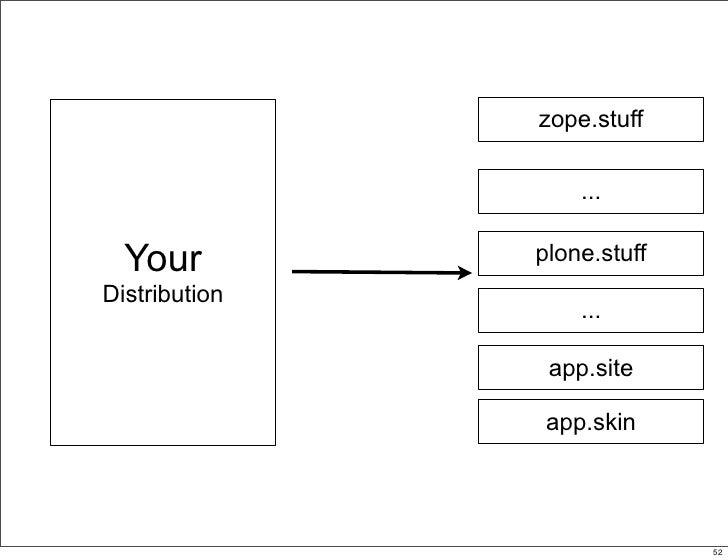 zope.stuff                     ...    Your         plone.stuff Distribution                    ...                  app.si...