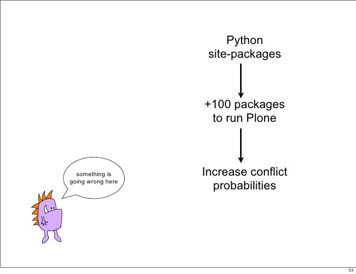 Python                     site-packages                       +100 packages                     to run Plone      somethi...