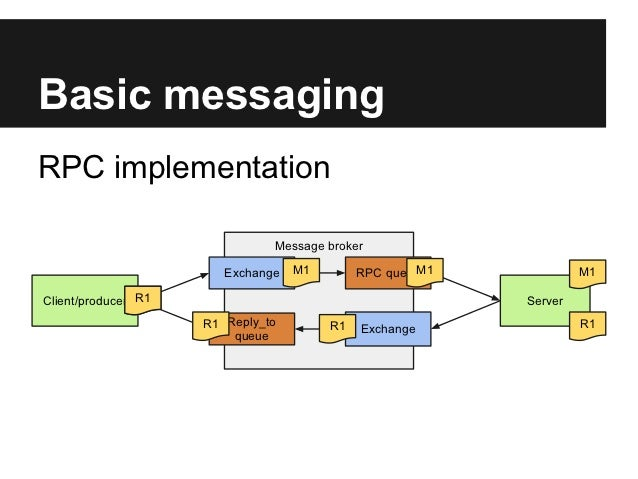 Plone, rabbit mq and messaging that just works