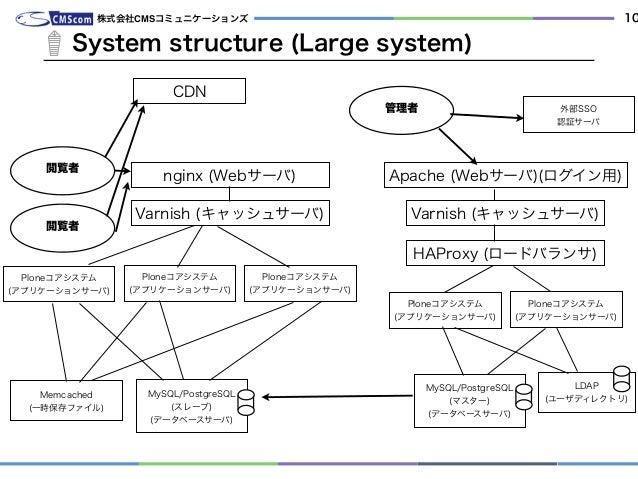 System structure (Large system) 株式会社CMSコミュニケーションズ 10 管理者 nginx (Webサーバ) Ploneコアシステム (アプリケーションサーバ) MySQL/PostgreSQL (スレーブ)...
