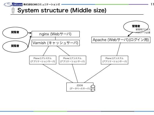 System structure (Middle size) 株式会社CMSコミュニケーションズ 11 管理者 管理用アクセス パスワード必要 nginx (Webサーバ) Ploneコアシステム (アプリケーションサーバ) ZODB (デー...