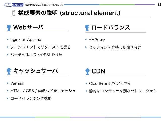 株式会社CMSコミュニケーションズ 12 海外からもゲストが来ます。 nginx or Apache フロントエンドでリクエストを受る バーチャルホストやSSLを担当 構成要素の説明 (structural element) Webサーバ HA...