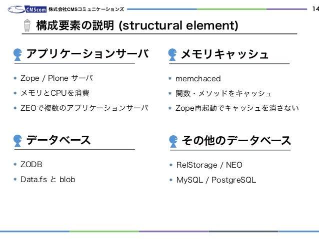 株式会社CMSコミュニケーションズ 14 海外からもゲストが来ます。 Zope / Plone サーバ メモリとCPUを消費 ZEOで複数のアプリケーションサーバ 構成要素の説明 (structural element) アプリケーションサーバ...