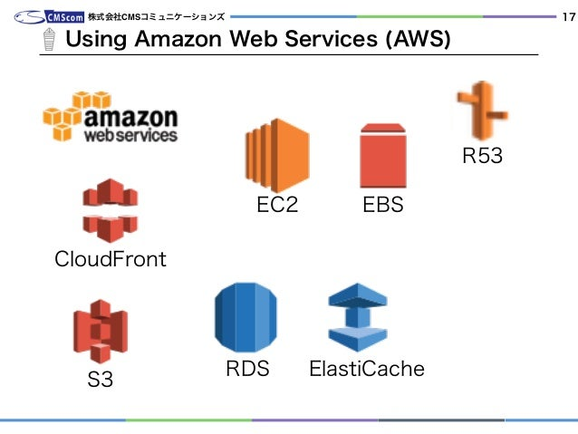 Using Amazon Web Services (AWS) 株式会社CMSコミュニケーションズ 17 EC2 RDS EBS CloudFront ElastiCache S3 R53