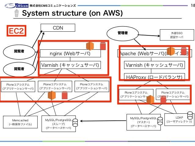 System structure (on AWS) 株式会社CMSコミュニケーションズ 18 管理者 nginx (Webサーバ) Ploneコアシステム (アプリケーションサーバ) MySQL/PostgreSQL (スレーブ) (データベ...