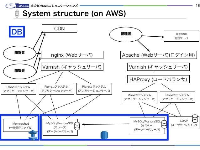 System structure (on AWS) 株式会社CMSコミュニケーションズ 19 管理者 nginx (Webサーバ) Ploneコアシステム (アプリケーションサーバ) MySQL/PostgreSQL (スレーブ) (データベ...