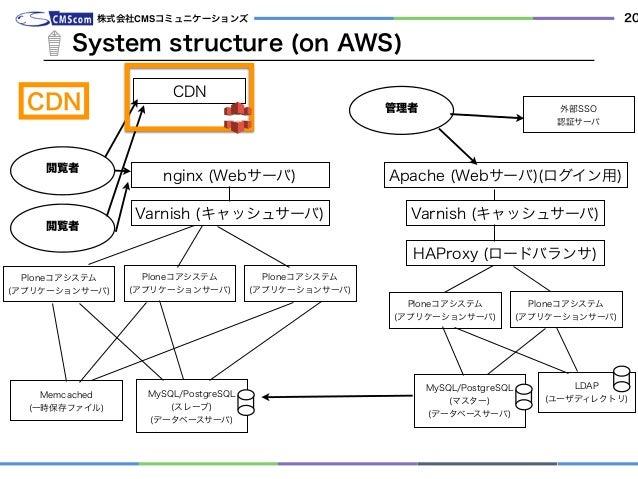 System structure (on AWS) 株式会社CMSコミュニケーションズ 20 管理者 nginx (Webサーバ) Ploneコアシステム (アプリケーションサーバ) MySQL/PostgreSQL (スレーブ) (データベ...