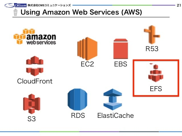 Using Amazon Web Services (AWS) 株式会社CMSコミュニケーションズ 21 EC2 RDS EBS CloudFront ElastiCache S3 EFS R53