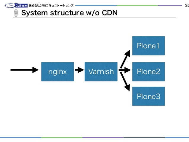 System structure w/o CDN 株式会社CMSコミュニケーションズ 26 nginx Varnish Plone1 Plone2 Plone3