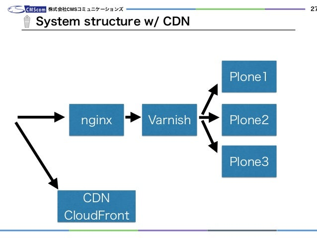 System structure w/ CDN 株式会社CMSコミュニケーションズ 27 nginx Varnish Plone1 Plone2 Plone3 CDN CloudFront