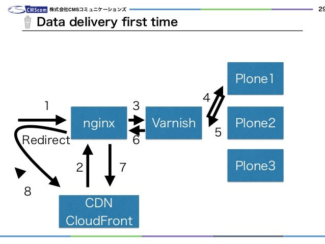 Data delivery first time 株式会社CMSコミュニケーションズ 29 nginx Varnish Plone1 Plone2 Plone3 CDN CloudFront 1 Redirect 2 3 4 5 6 7 8