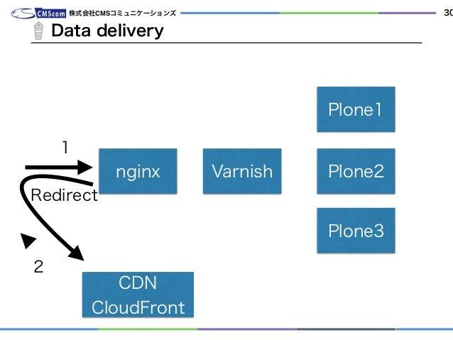 Data delivery 株式会社CMSコミュニケーションズ 30 nginx Varnish Plone1 Plone2 Plone3 CDN CloudFront 1 Redirect 2