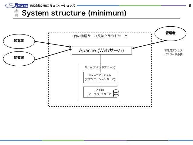 System structure (minimum) 株式会社CMSコミュニケーションズ 9 Plone (スタンドアローン) 1台の物理サーバ又はクラウドサーバ 管理者 管理用アクセス パスワード必要 Apache (Webサーバ) Plon...