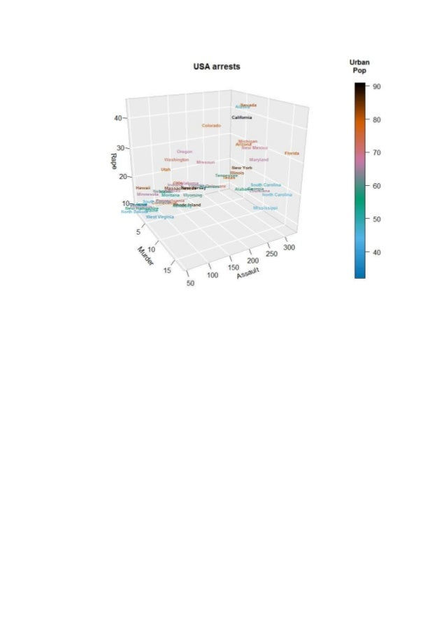 Plot3D Package and Example in R -Data visualizat,on