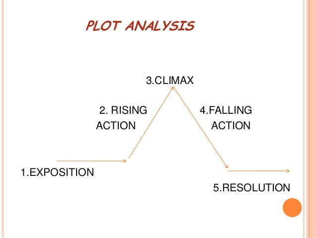 plot analysis of last leaf plot analysis 3