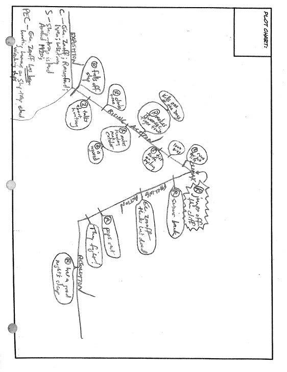Plot chart diagram ccuart Images