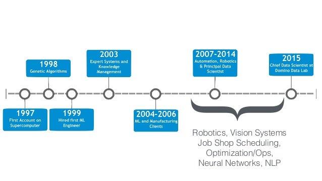 { Robotics, Vision Systems Job Shop Scheduling, Optimization/Ops, Neural Networks, NLP